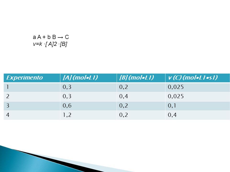a A + b B → C v=k ∙[ A]2 ∙[B] Experimento. [A] (mol∙L1) [B] (mol∙L1) v (C) (mol∙L1∙s1) 1. 0,3.